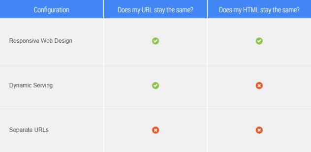 Configuratii website mobil - Google